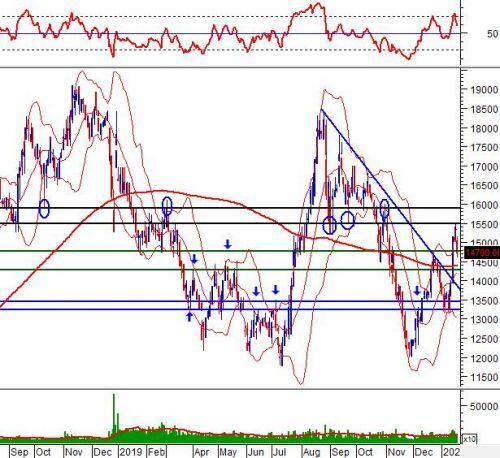 """Ngày 21/01/2020: 10 cổ phiếu """"nóng"""" dưới góc nhìn PTKT của Vietstock"""