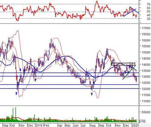 Phân tích kỹ thuật phiên chiều 22/01: High Wave xuất hiện