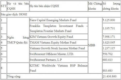 Lộ diện nhà đầu tư ngoại mua cổ phiếu quỹ của MBBank