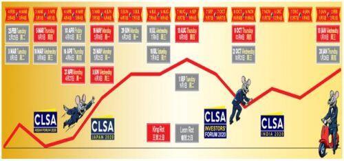 Phong thủy, Tử vi và Chứng khoán - CLSA Hong Kong dự báo thị trường năm Canh Tý 2020