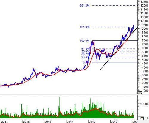 """Tuần 30-31/01/2020: 10 cổ phiếu """"nóng"""" dưới góc nhìn PTKT của Vietstock"""