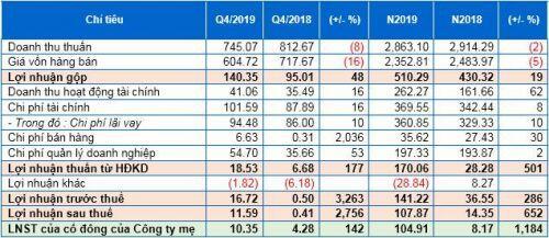 DLG: Lãi ròng quý 4/2019 hơn 10 tỷ đồng, gấp 2.5 lần so với cùng kỳ