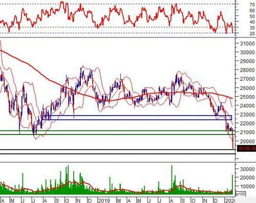 """Tuần 03-07/02/2020: 10 cổ phiếu """"nóng"""" dưới góc nhìn PTKT của Vietstock"""