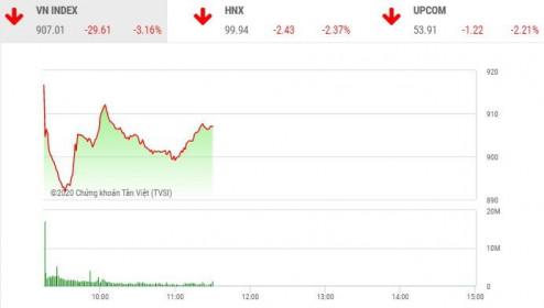 Phiên sáng 3/2: Lực cầu bắt đáy nhập cuộc, thị trường hãm đà rơi