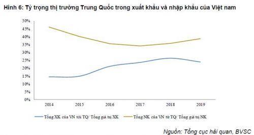 BVSC: Tăng trưởng GDP quý 1/2020 giảm về 6.5% do dịch Corona