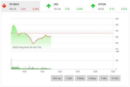 Chứng khoán sáng 4/2: Cổ phiếu ngân hàng là tâm điểm thị trường