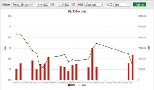 Khối lượng giao dịch bình quân trên UPCoM tháng 1 giảm 7,3% so với tháng trước