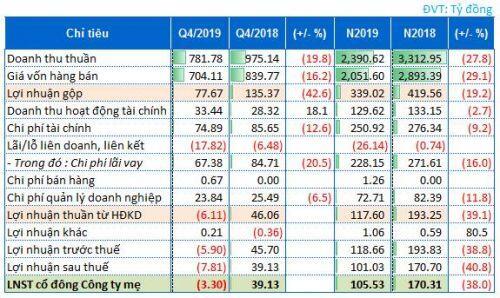 CIENCO4 báo lãi ròng 2019 giảm gần 40%, cổ phiếu rơi 51% từ đỉnh