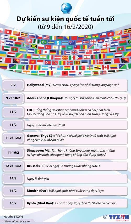 Dự kiến sự kiện quốc tế tuần tới (từ 9 đến 16/2/2020)