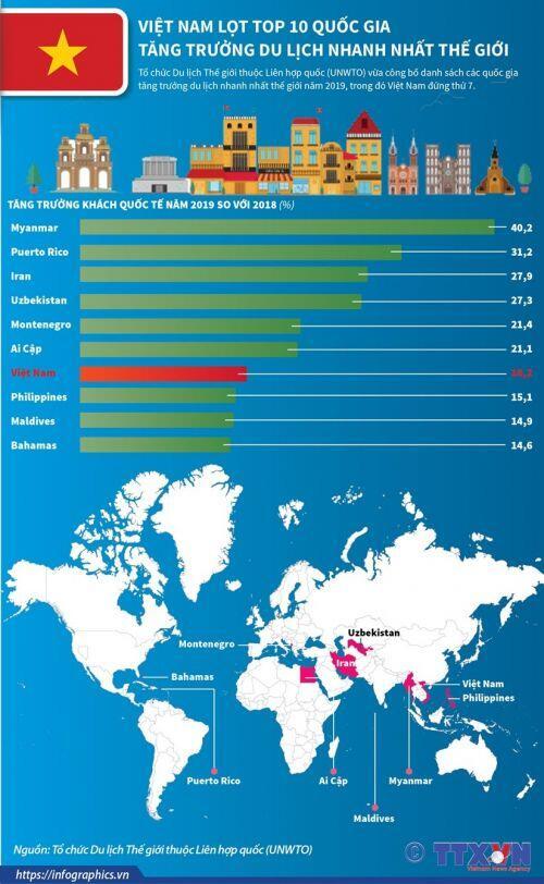 Việt Nam lọt tốp 10 quốc gia tăng trưởng du lịch nhanh nhất thế giới