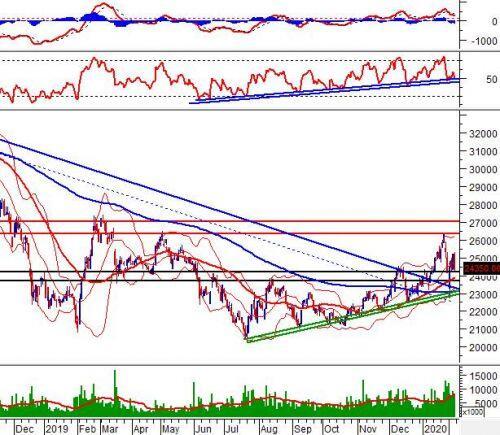 """Tuần 10-14/02/2020: 10 cổ phiếu """"nóng"""" dưới góc nhìn PTKT của Vietstock"""