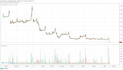 [Cổ phiếu nổi bật tuần] Thị giá HSL giảm hơn 25,16% trong một tuần cùng với câu hỏi về hạch toán doanh thu