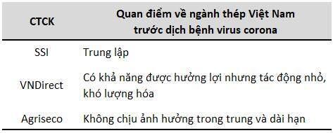 'Sương mù' phủ ngành thép, nỗi lo dịch bệnh khiến cổ phiếu Việt và giá hàng hóa lao đao