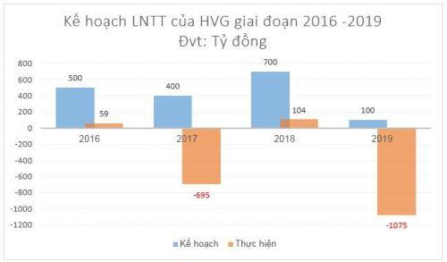 Khó khăn bủa vây các doanh nghiệp ngành thủy sản trong năm 2019