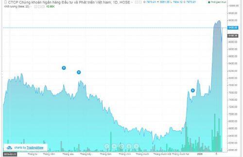 Chứng khoánBSC mua được hơn 494 ngàn cổ phiếu quỹ