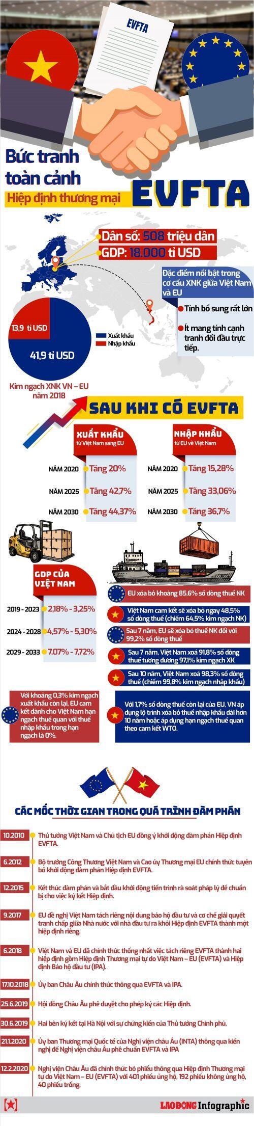 Bức tranh toàn cảnh về Hiệp định thương mại EVFTA