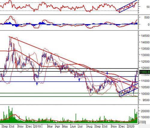 """Ngày 18/02/2020: 10 cổ phiếu """"nóng"""" dưới góc nhìn PTKT của Vietstock"""