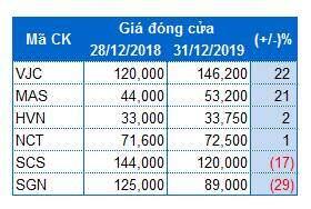 Giá cổ phiếu doanh nghiệp hàng không 'bay ngược' kết quả kinh doanh 2019