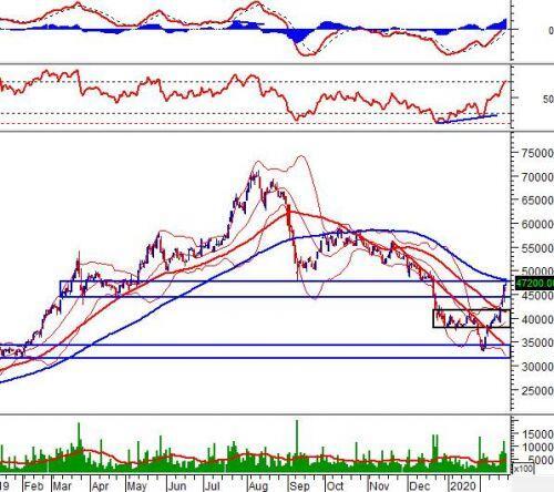 """Tuần 24-28/02/2020: 10 cổ phiếu """"nóng"""" dưới góc nhìn PTKT của Vietstock"""