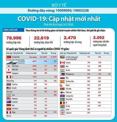 COVID-19, cập nhật lúc 8h ngày 24/2: Số ca tử vong ngoài Trung Quốc lên cao nhất là 26 người