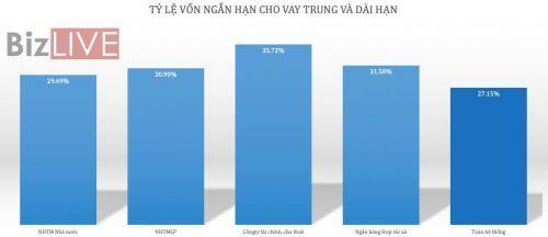 [Chart] Ngân hàng Việt Nam năm 2019 qua những con số