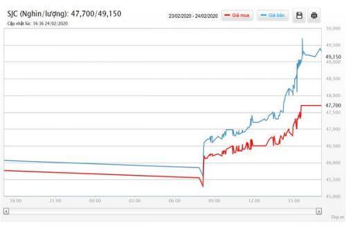 NHNN: Thị trường vàng vẫn bình thường, sẽ can thiệp khi cần thiết