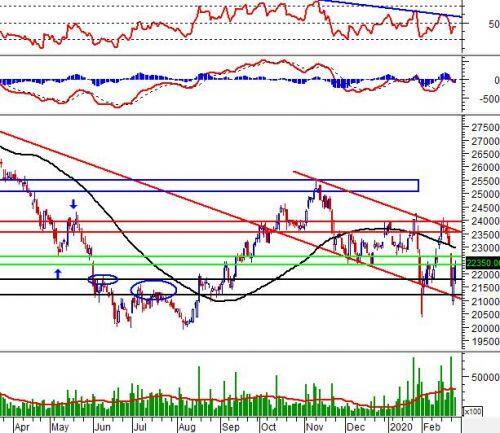 """Ngày 27/02/2020: 10 cổ phiếu """"nóng"""" dưới góc nhìn PTKT của Vietstock"""