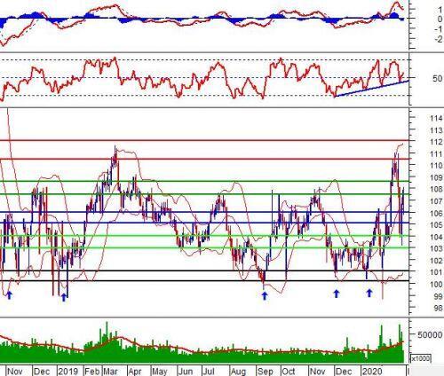 Phân tích kỹ thuật phiên chiều 27/02: High Wave xuất hiện