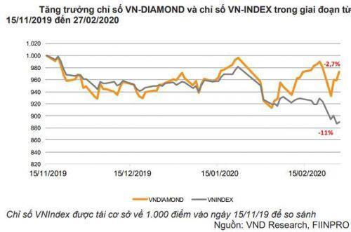 VNDirect: VN Diamond Index có hiệu suất vượt trội so với VN-Index kể từ tháng 11/2019