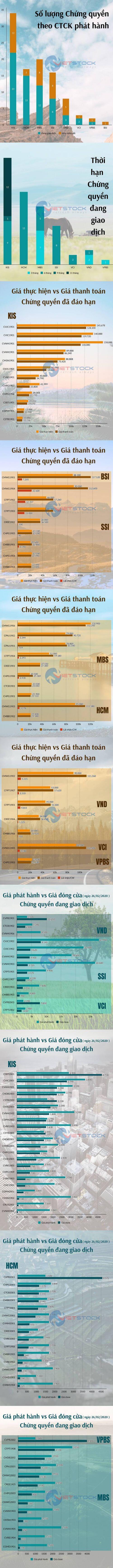 """Chứng quyền có bảo đảm của Việt Nam đang """"chạy"""" như thế nào?"""