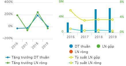 Thương mại Kiên Giang lên kế hoạch lãi sau thuế 2020 đi lùi