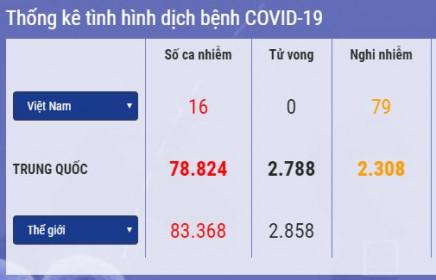 Cập nhật 14h ngày 28/2: Thêm ca nhiễm Covid 19 ở châu Phi, SARS CoV 2 tiếp tục lan rộng ở châu Âu