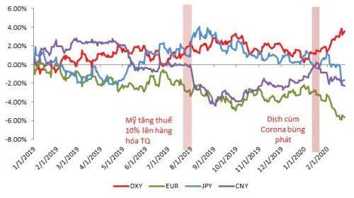 Thị trường ngoại hối quốc tế tháng 3: USD trở thành nơi trú ẩn mới