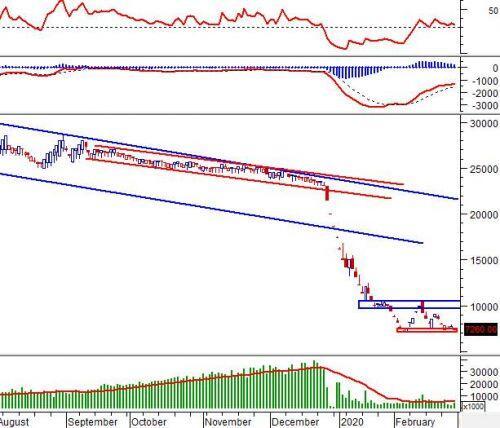 """Tuần 02-06/03/2020: 10 cổ phiếu """"nóng"""" dưới góc nhìn PTKT của Vietstock"""