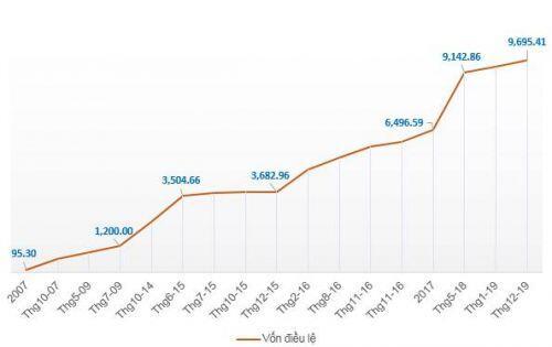 Novaland muốn nâng vốn điều lệ lên gần 13,500 tỷ đồng