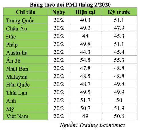 Một loạt nước công bố PMI về dưới 50 điểm do COVID-19 vì sản xuất thu hẹp