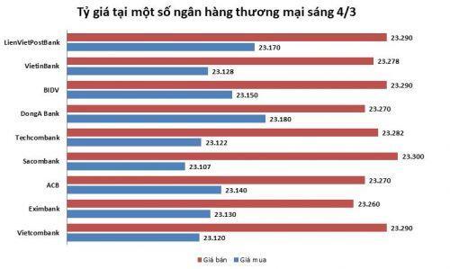 Tỷ giá ngày 4/3: Giá mua - bán đồng bạc xanh tiếp tục giảm