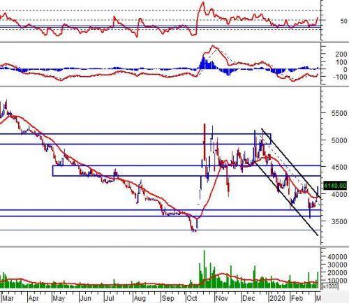 """Ngày 05/03/2020: 10 cổ phiếu """"nóng"""" dưới góc nhìn PTKT của Vietstock"""