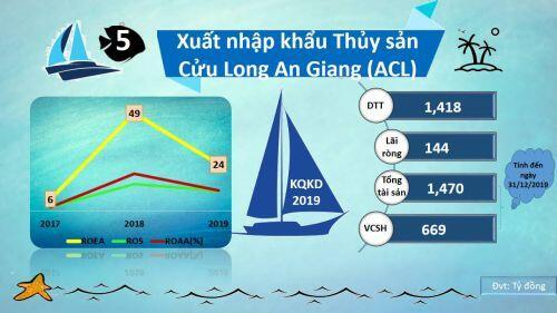 Tỷ suất sinh lợi của các doanh nghiệp thủy sản năm 2019