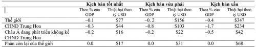 ADB: Dịch Covid-19 tác động đáng kể đến các nền nền kinh tế Châu Á đang phát triển