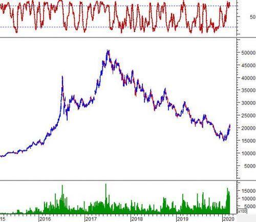 """Ngày 10/03/2020: 10 cổ phiếu """"nóng"""" dưới góc nhìn PTKT của Vietstock"""