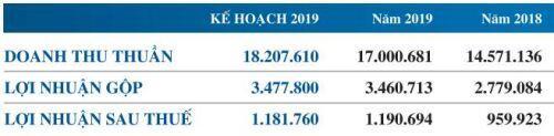 PNJ dự kiến phát hành 2.6 triệu cp ESOP, trả cổ tức 2019 tỷ lệ 18%