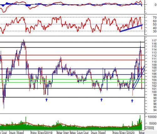 Phân tích kỹ thuật phiên chiều 12/03: Hỗ trợ tại vùng 760-780 điểm