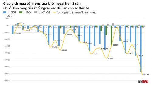Chứng khoán 24h: VN-Index khép tuần giao dịch giảm 14,5%/tuần, Traphaco kế hoạch lợi nhuận tăng 52,5%