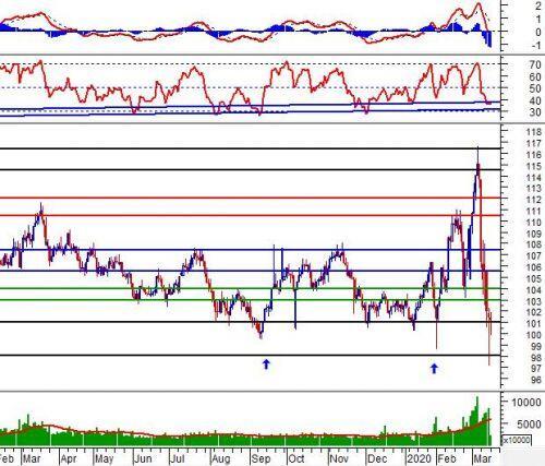 Phân tích kỹ thuật phiên chiều 16/03: Hammer xuất hiện