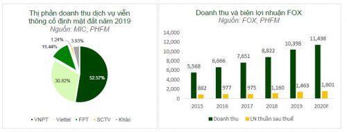 Chọn cổ phiếu nào trong mùa dịch Covid-19?