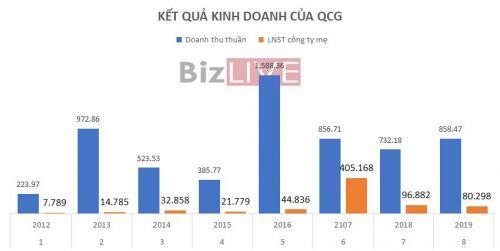 [Cổ phiếu nổi bật tuần] QCG tăng gần 40%/tuần bất chấp thị trường tiêu cực
