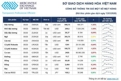 Thị trường hàng hóa tuần 09/03 – 13/03/2020: Dầu giảm, vàng bán tháo, một số mặt hàng giảm do nhu cầu đi xuống