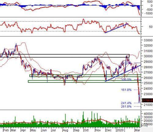 """Ngày 17/03/2020: 10 cổ phiếu """"nóng"""" dưới góc nhìn PTKT của Vietstock"""