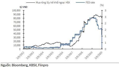 KBSV: Fed hạ lãi suất không tác động đáng kể tới TTCK Việt Nam